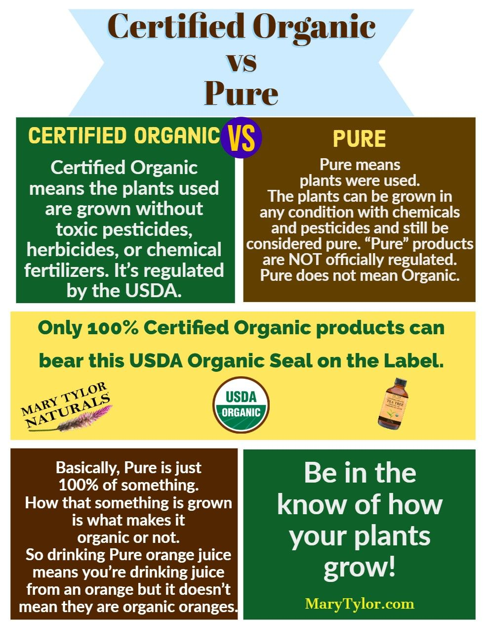 Certified Organic Vs Pure